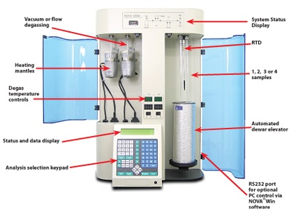 Surface Area Analyzer