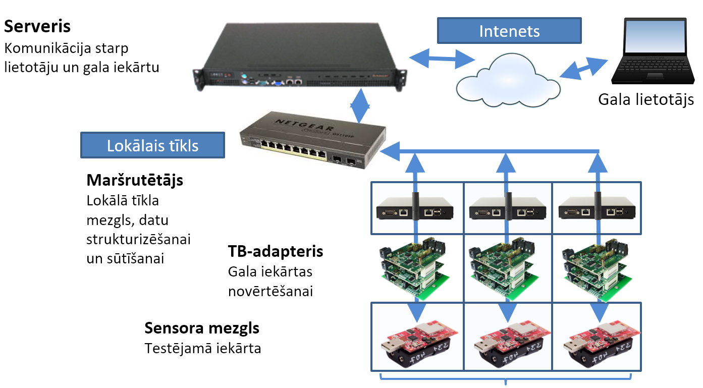 Wireless Sensor Network Testbed